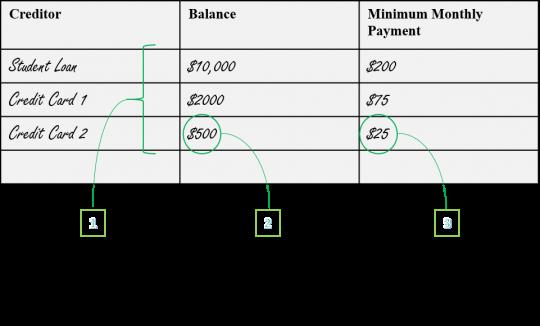 snowball debt worksheet