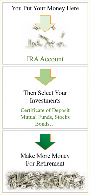 Reduce Your Taxes and Start Investing by Opening a Traditional IRA Account For Retirement