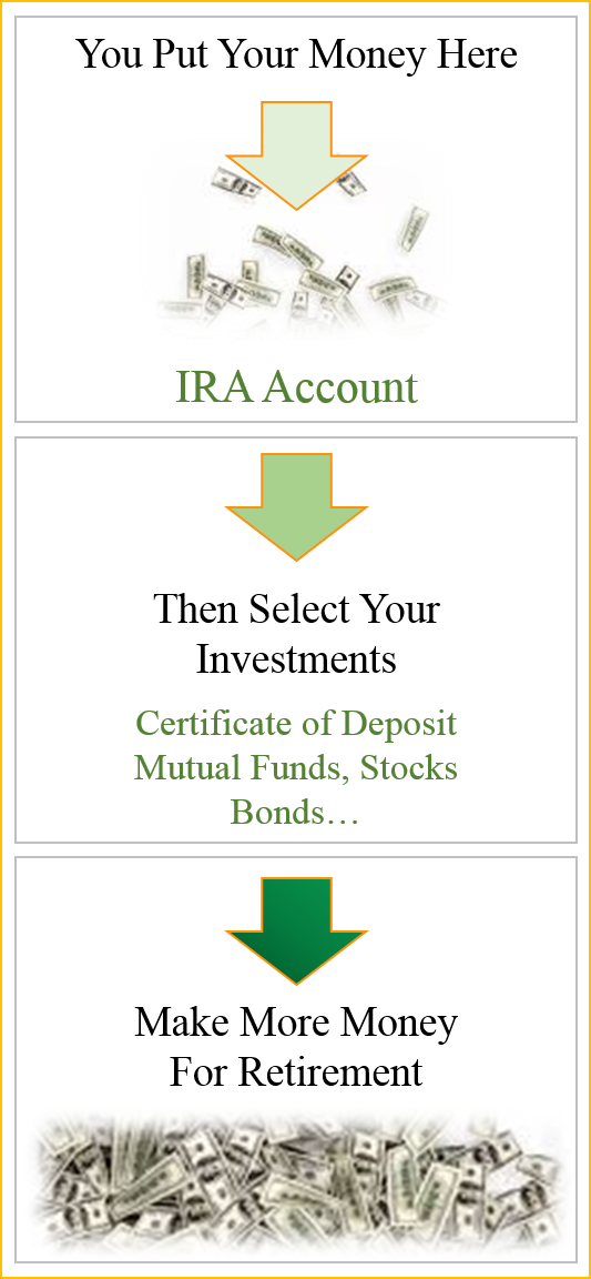 Lower Your Taxes And Start Investing By Opening A Traditional Ira
